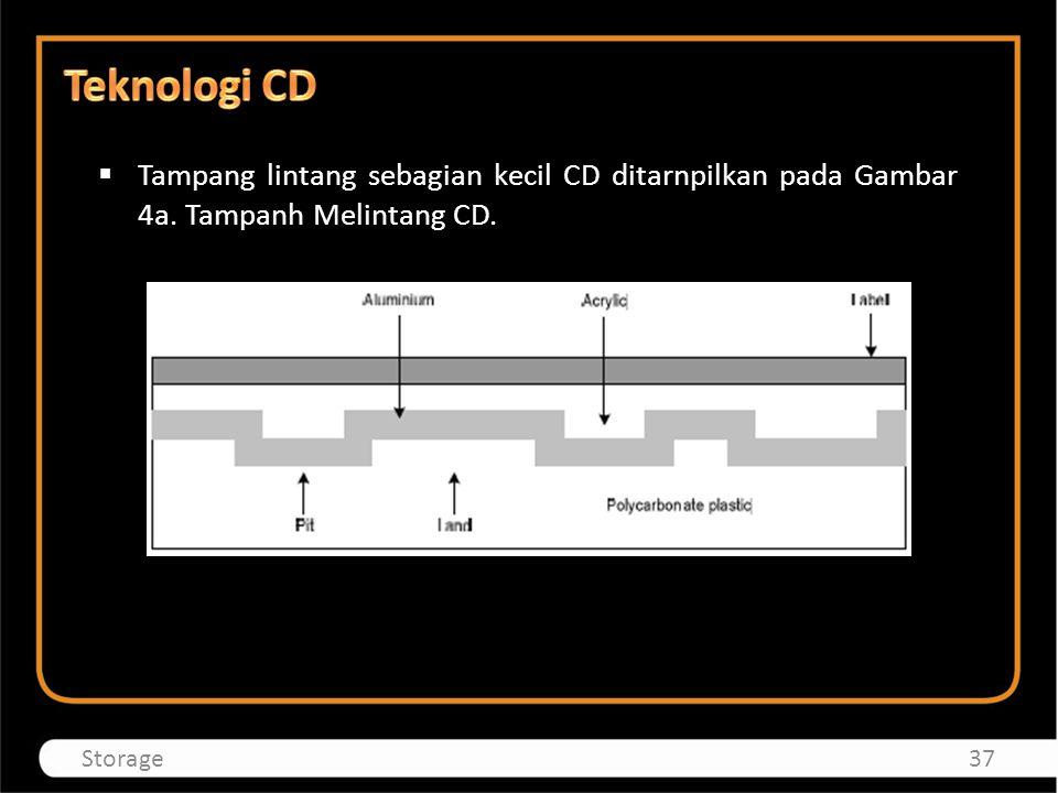 Teknologi CD Tampang lintang sebagian kecil CD ditarnpilkan pada Gambar 4a.