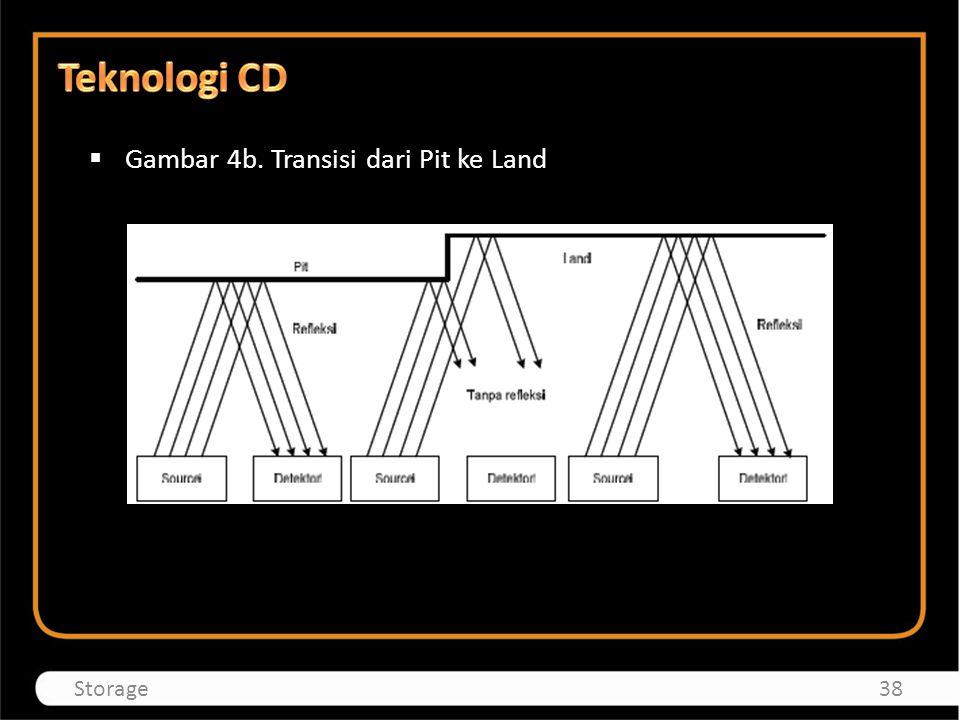 Teknologi CD Gambar 4b. Transisi dari Pit ke Land Storage