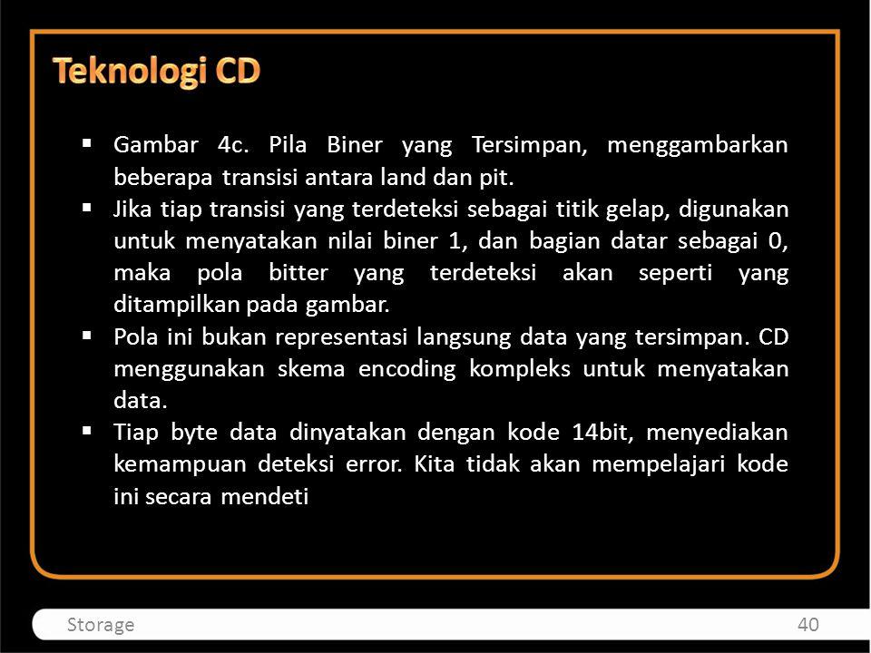 Teknologi CD Gambar 4c. Pila Biner yang Tersimpan, menggambarkan beberapa transisi antara land dan pit.