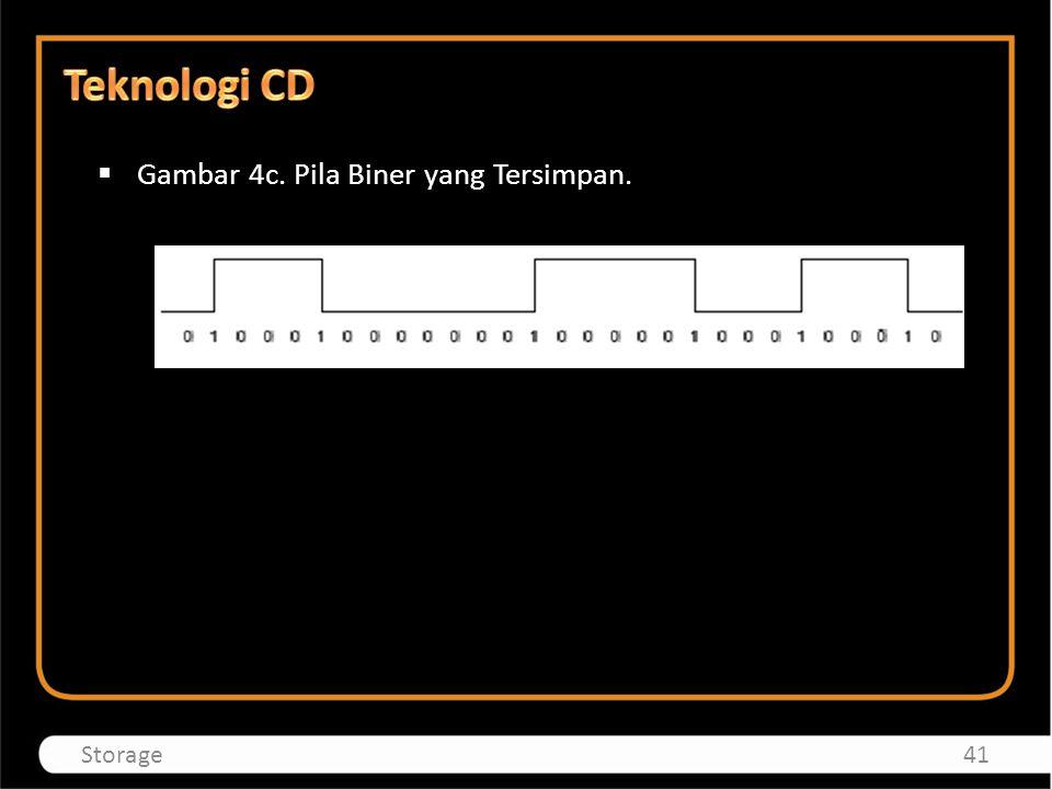 Teknologi CD Gambar 4c. Pila Biner yang Tersimpan. Storage