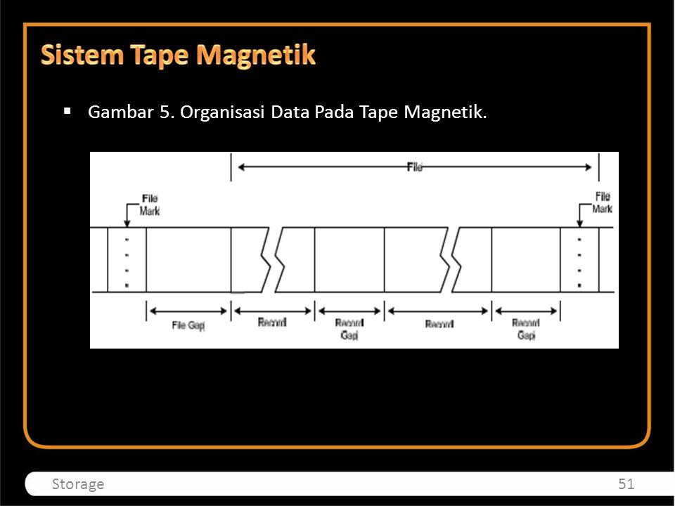 Sistem Tape Magnetik Gambar 5. Organisasi Data Pada Tape Magnetik.