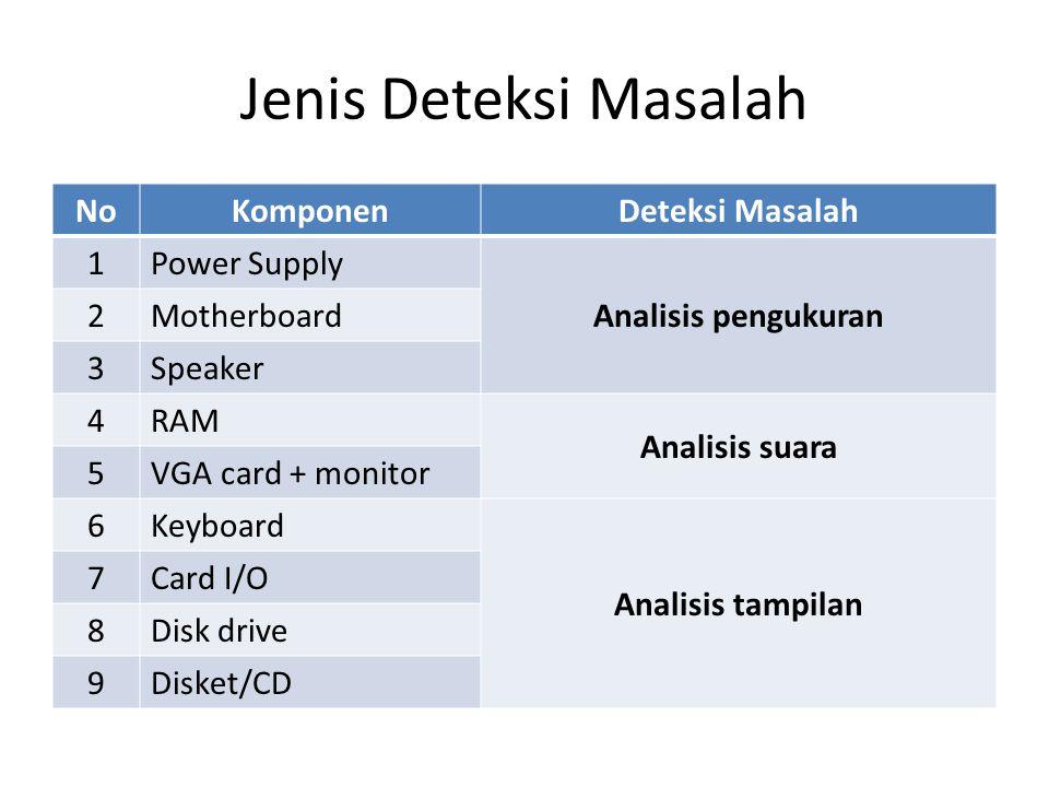 Jenis Deteksi Masalah No Komponen Deteksi Masalah 1 Power Supply