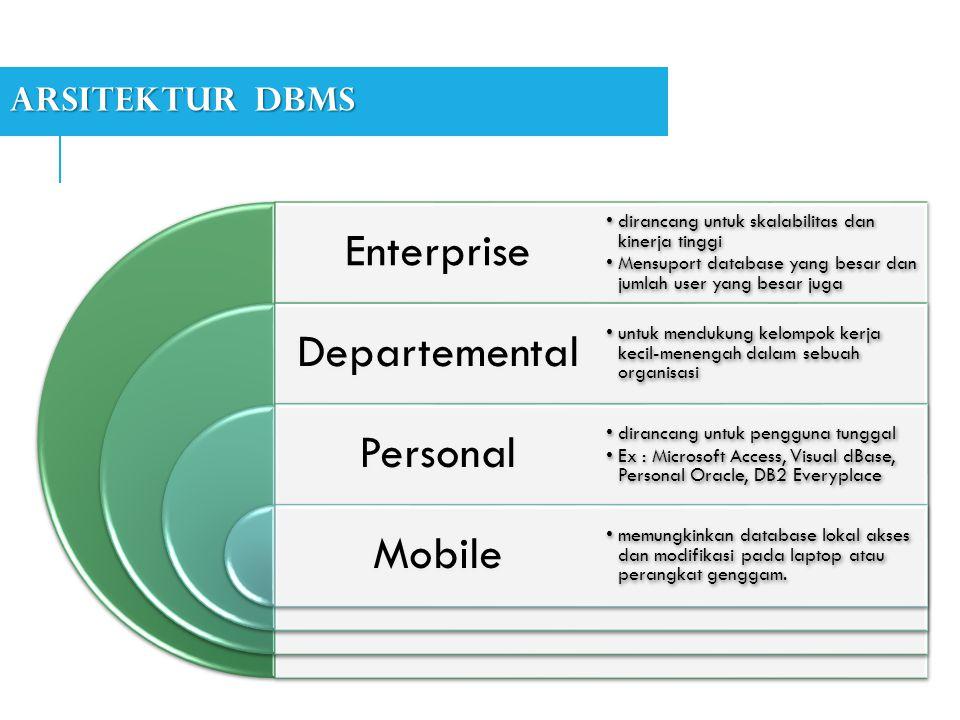 Enterprise Departemental Personal Mobile Arsitektur DBMS
