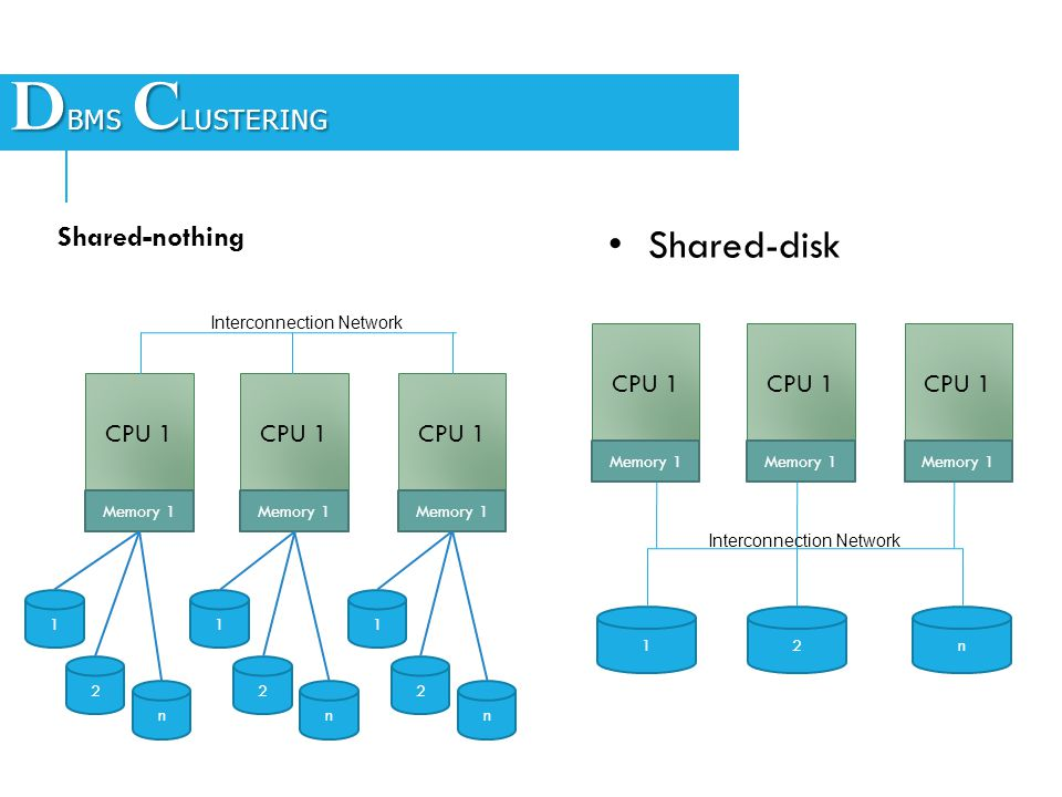 DBMS CLUSTERING Shared-disk Shared-nothing CPU 1 CPU 1 CPU 1 CPU 1