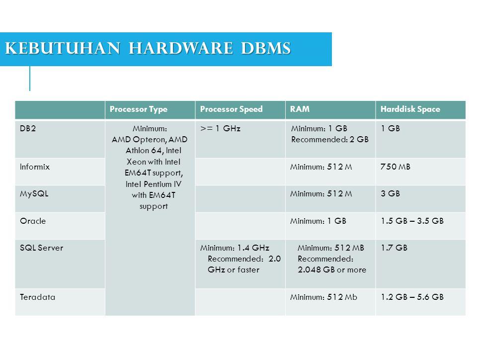 Kebutuhan hardware DBMS
