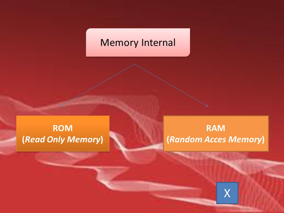 Memory Internal ROM (Read Only Memory) RAM (Random Acces Memory) X