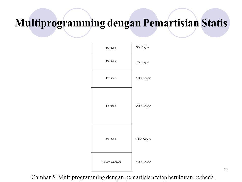 Multiprogramming dengan Pemartisian Statis