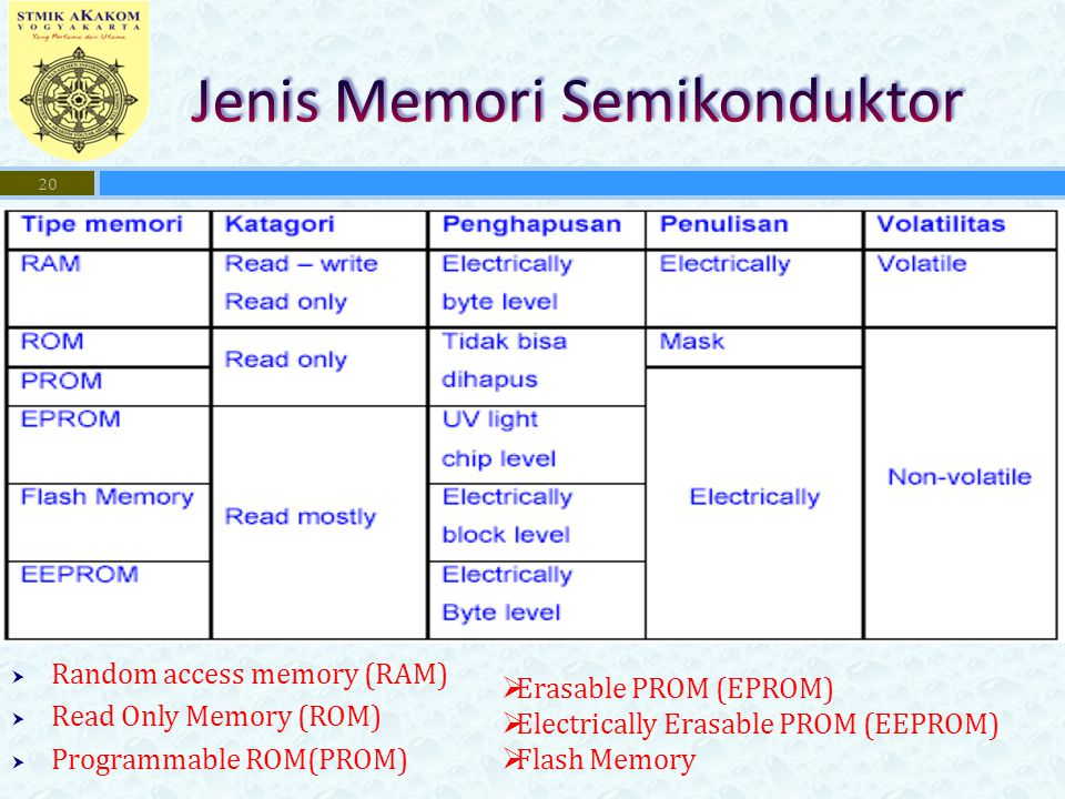 Jenis Memori Semikonduktor