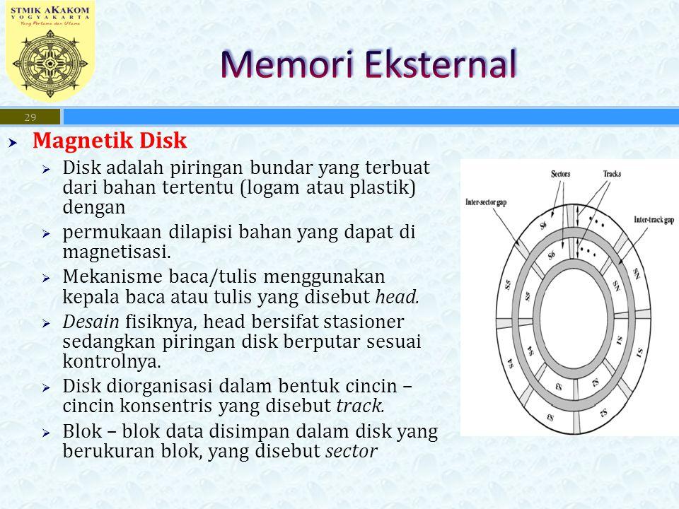 Memori Eksternal Magnetik Disk