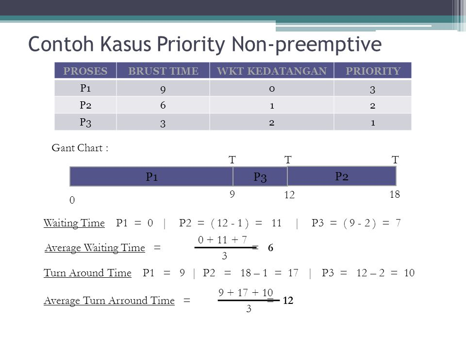 Contoh Kasus Priority Non-preemptive
