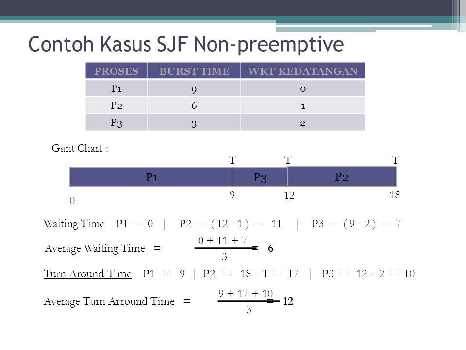 Contoh Kasus SJF Non-preemptive