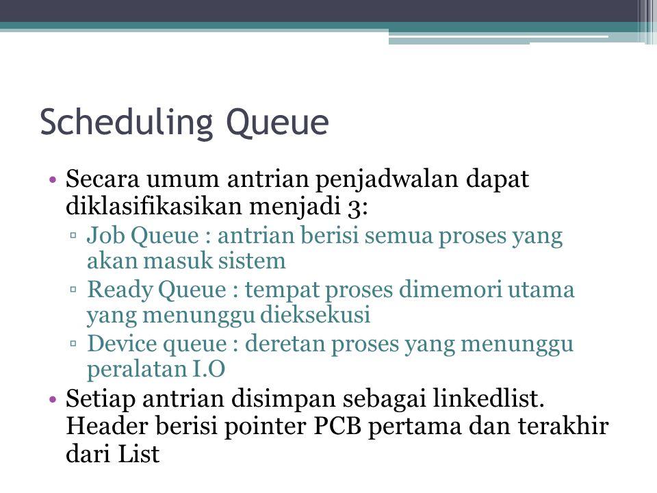 Scheduling Queue Secara umum antrian penjadwalan dapat diklasifikasikan menjadi 3: Job Queue : antrian berisi semua proses yang akan masuk sistem.