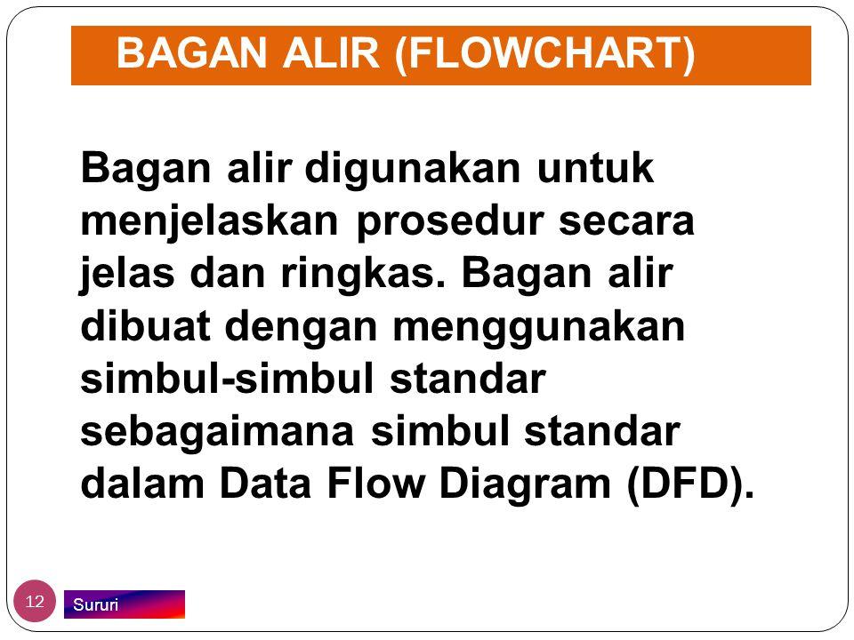 BAGAN ALIR (FLOWCHART)