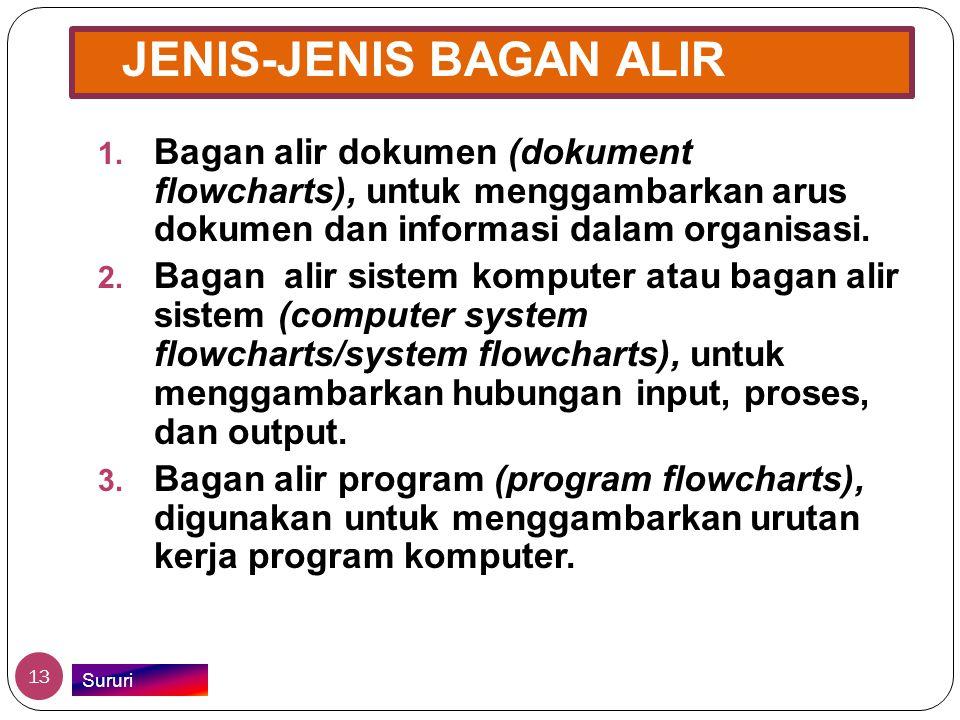 JENIS-JENIS BAGAN ALIR