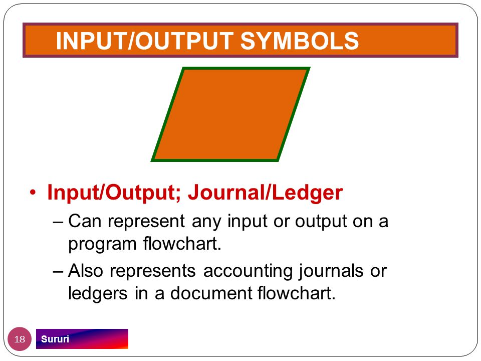 INPUT/OUTPUT SYMBOLS Input/Output; Journal/Ledger