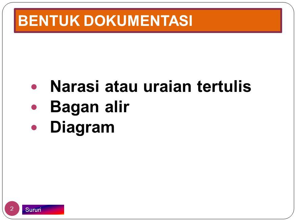 Narasi atau uraian tertulis Bagan alir Diagram