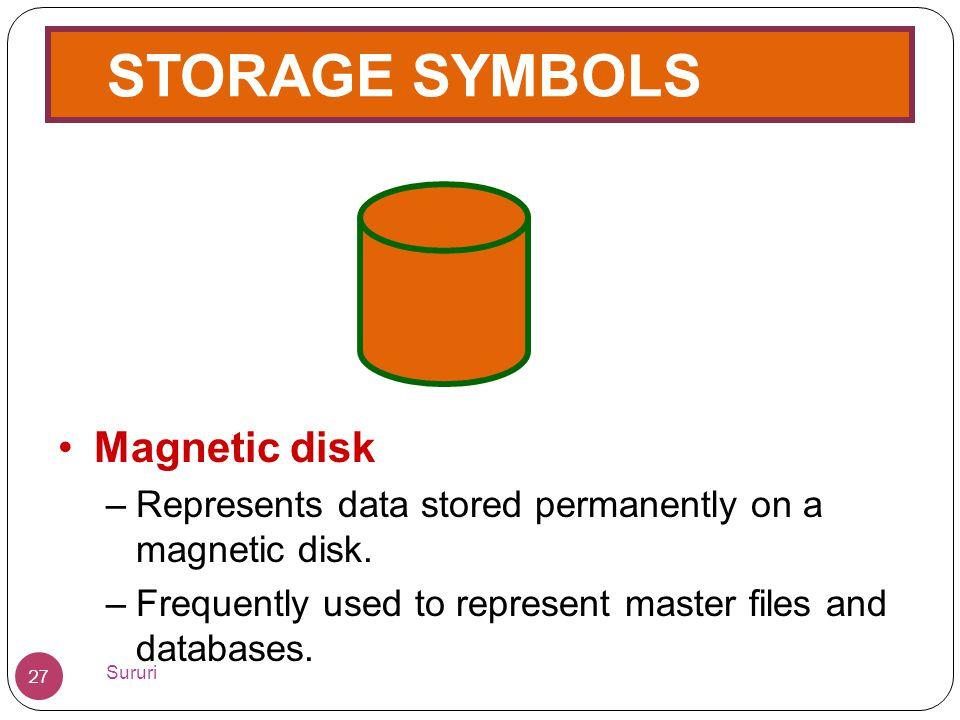 STORAGE SYMBOLS Magnetic disk