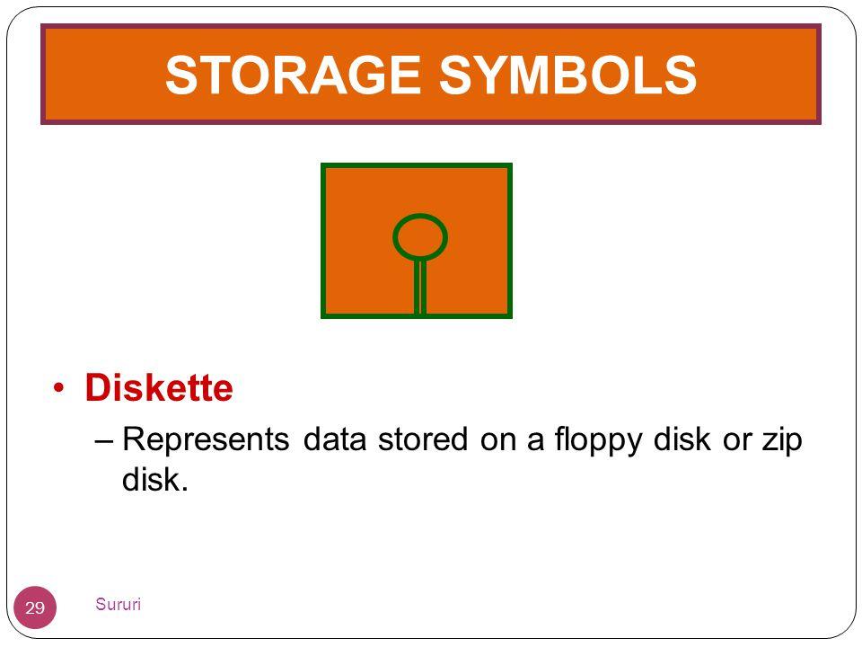 STORAGE SYMBOLS Diskette