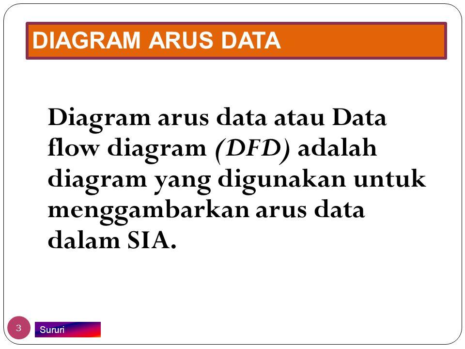 DIAGRAM ARUS DATA Diagram arus data atau Data flow diagram (DFD) adalah diagram yang digunakan untuk menggambarkan arus data dalam SIA.
