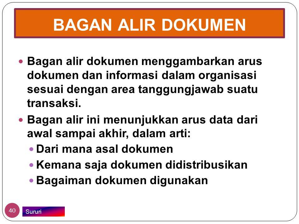 BAGAN ALIR DOKUMEN Bagan alir dokumen menggambarkan arus dokumen dan informasi dalam organisasi sesuai dengan area tanggungjawab suatu transaksi.