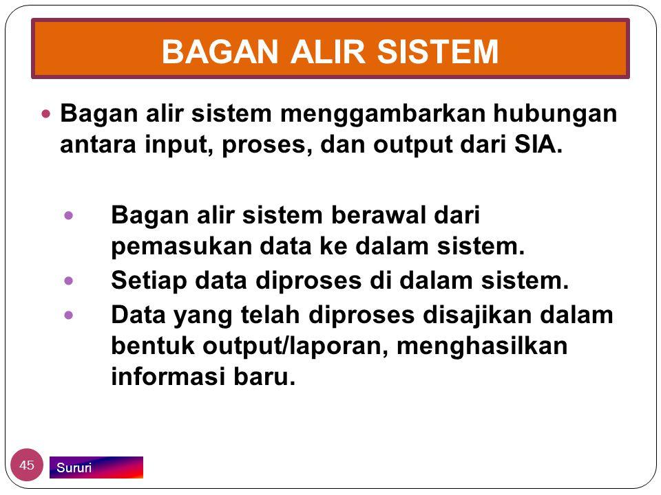 BAGAN ALIR SISTEM Bagan alir sistem menggambarkan hubungan antara input, proses, dan output dari SIA.