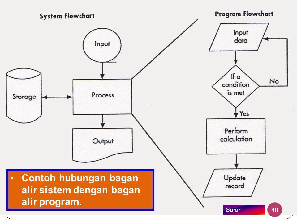 Contoh hubungan bagan alir sistem dengan bagan alir program.