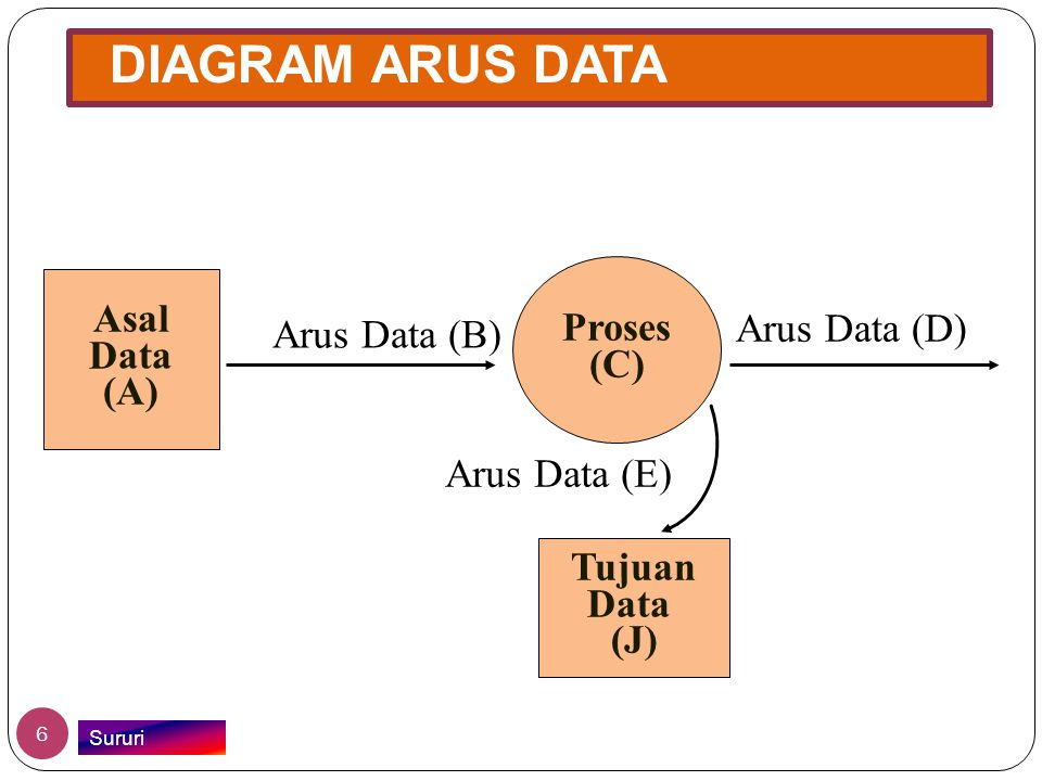 DIAGRAM ARUS DATA Asal Proses Data (C) Arus Data (D) Arus Data (B) (A)