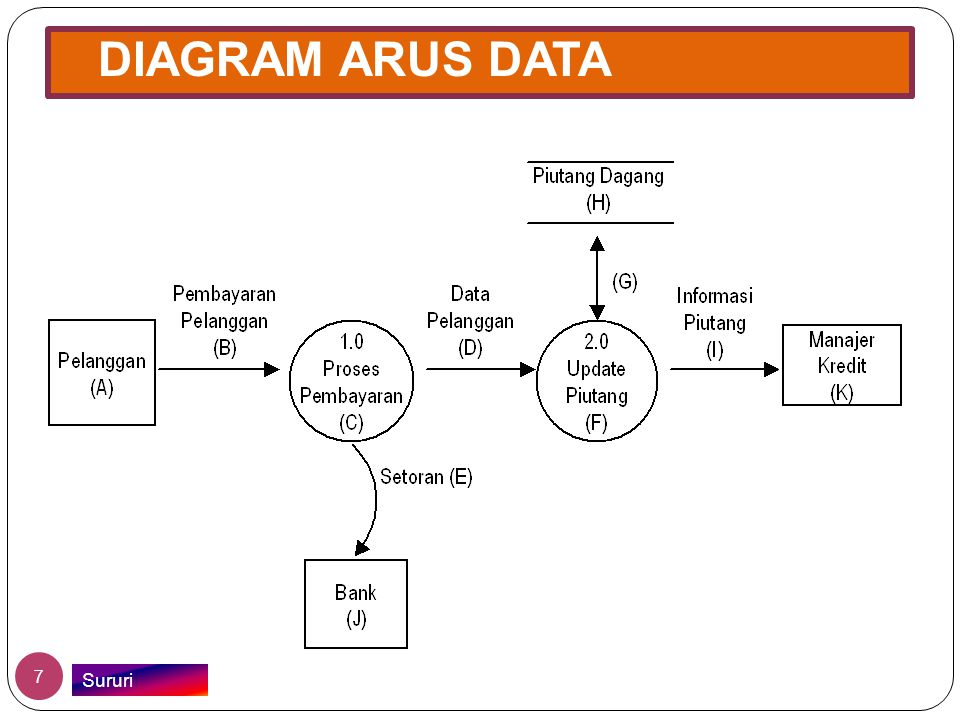 DIAGRAM ARUS DATA Sururi