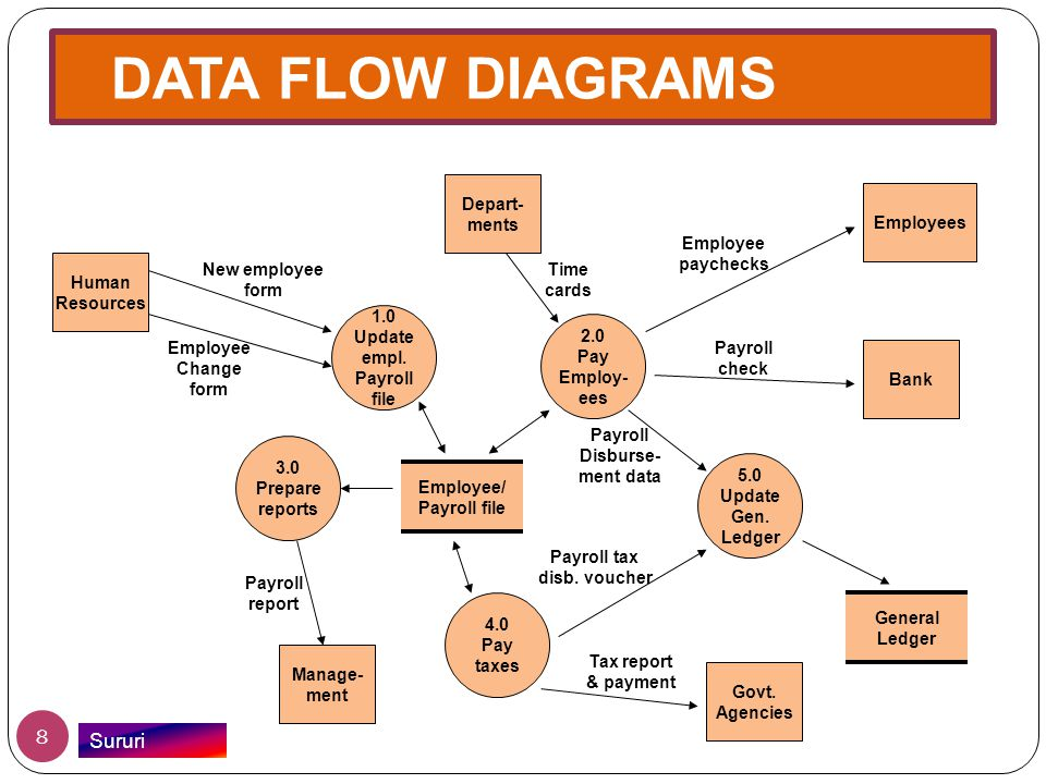 DATA FLOW DIAGRAMS Sururi Depart- ments Employees Employee paychecks