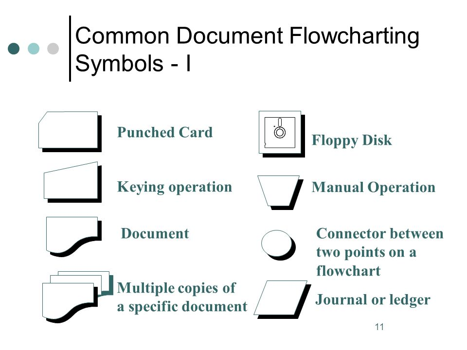 Common Document Flowcharting Symbols - I