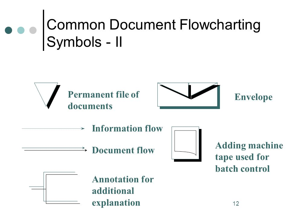 Common Document Flowcharting Symbols - II