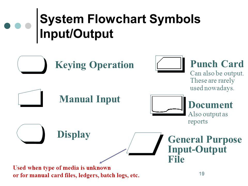 System Flowchart Symbols Input/Output