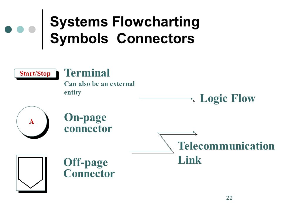 Systems Flowcharting Symbols Connectors