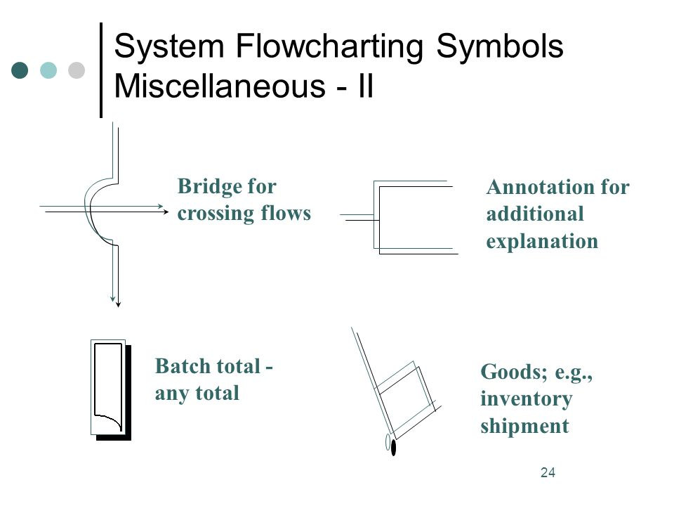 System Flowcharting Symbols Miscellaneous - II