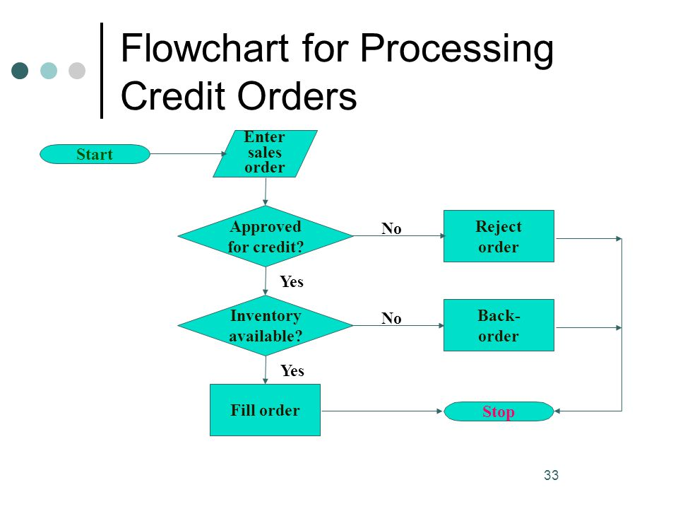 Flowchart for Processing Credit Orders