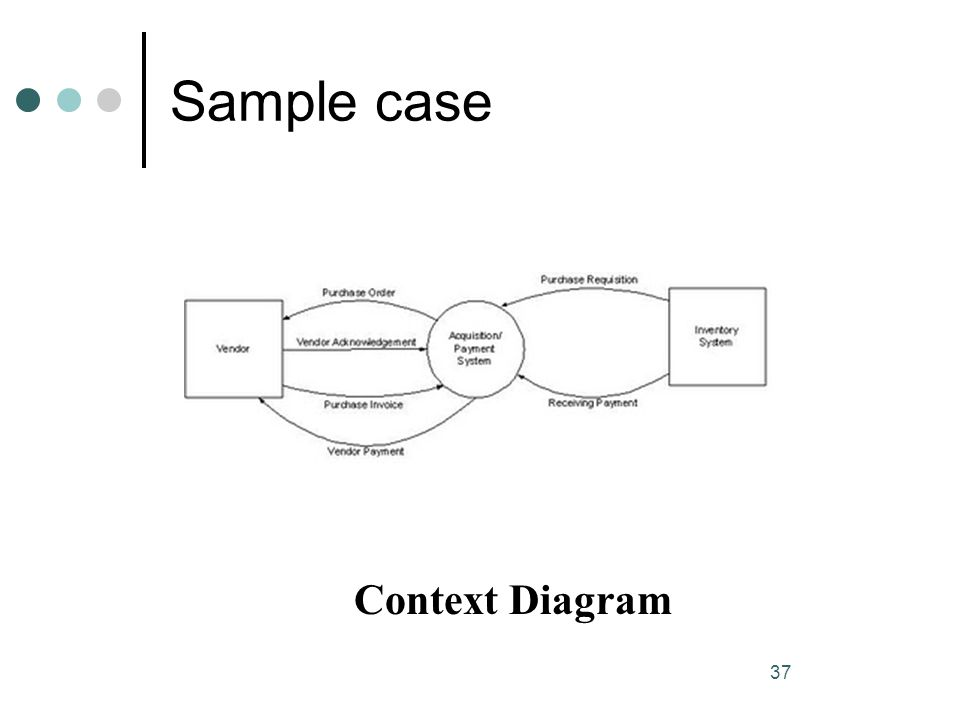 Sample case Context Diagram