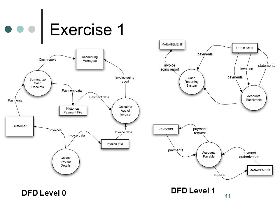 Exercise 1 DFD Level 1 DFD Level 0