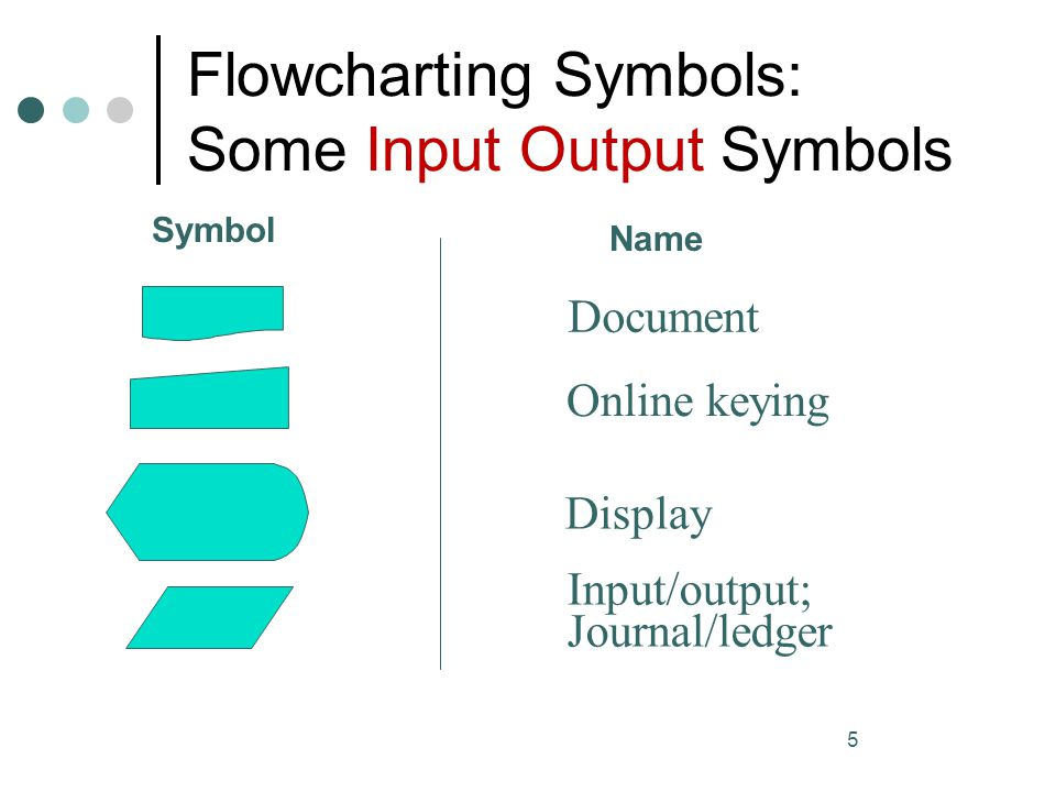 Flowcharting Symbols: Some Input Output Symbols