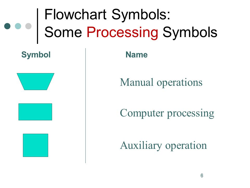 Flowchart Symbols: Some Processing Symbols