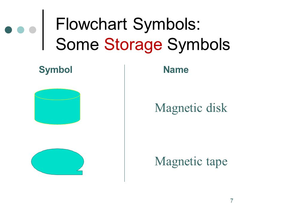 Flowchart Symbols: Some Storage Symbols