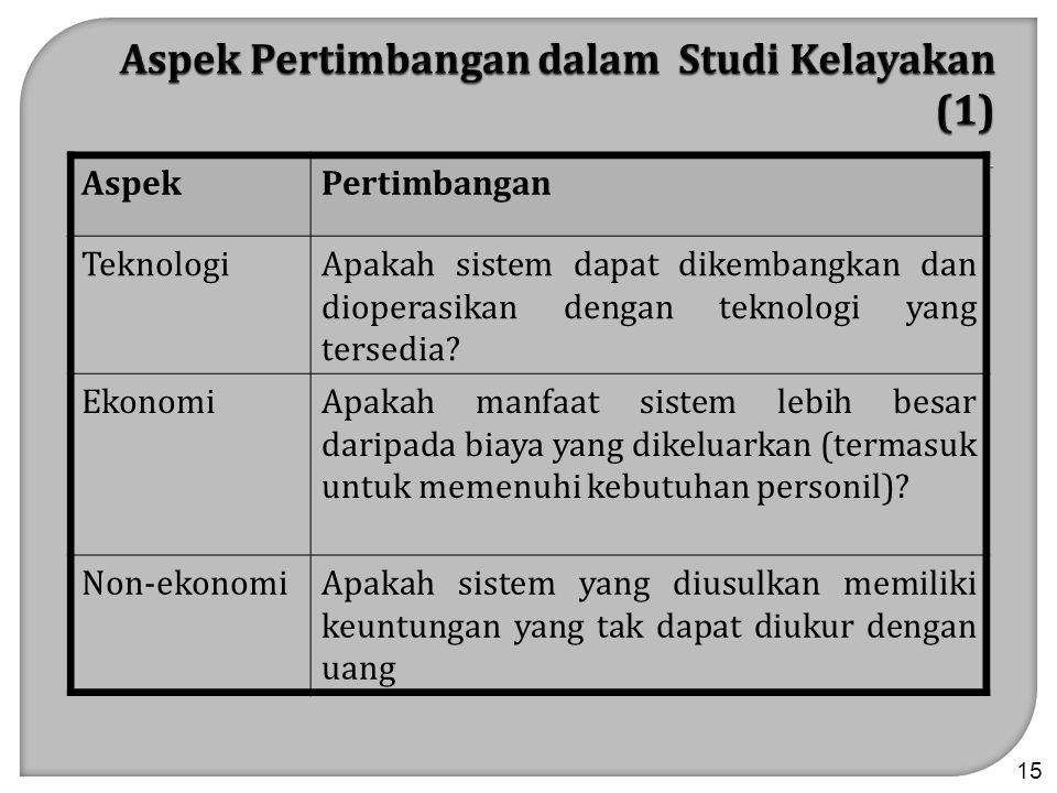 Aspek Pertimbangan dalam Studi Kelayakan (1)