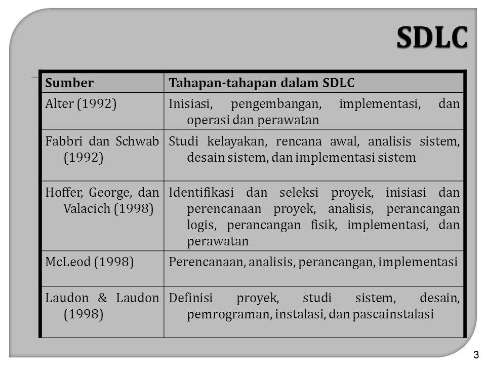 SDLC Sumber Tahapan-tahapan dalam SDLC Alter (1992)