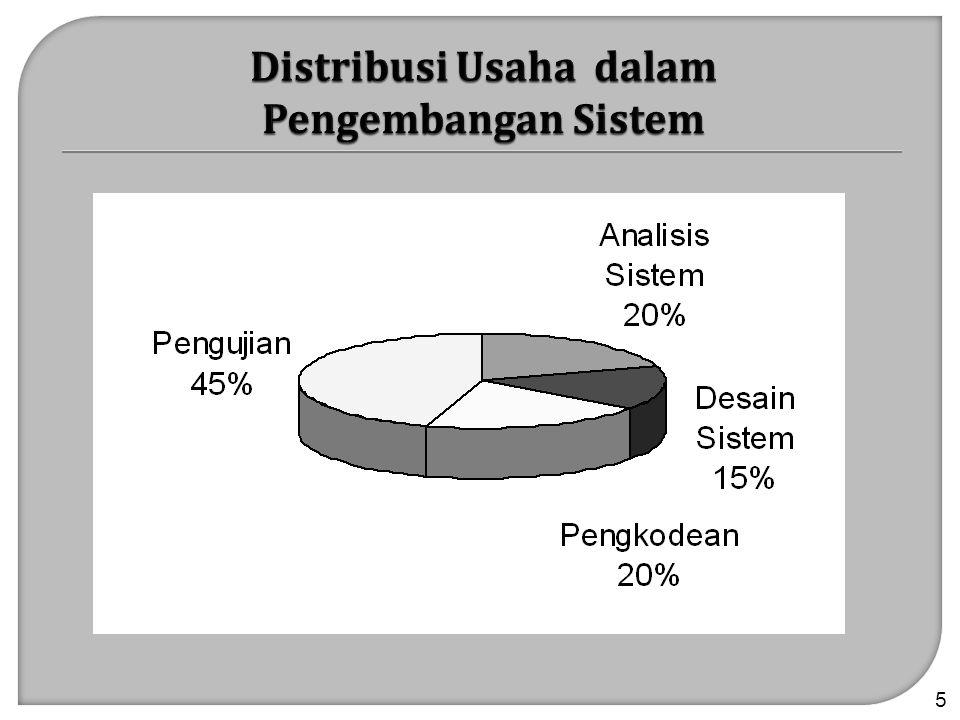 Distribusi Usaha dalam Pengembangan Sistem