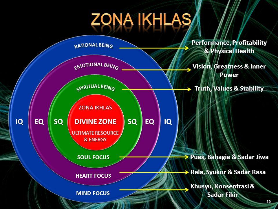 ZONA IKHLAS IQ EQ SQ DIVINE ZONE SQ EQ IQ