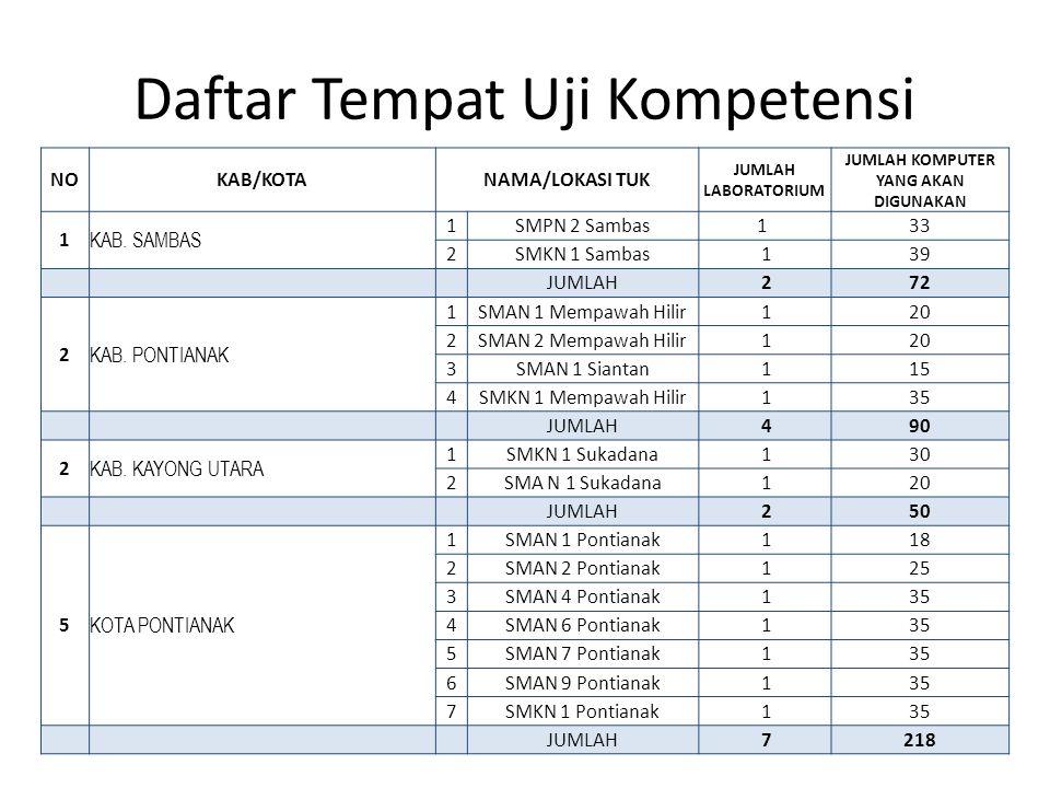 Daftar Tempat Uji Kompetensi