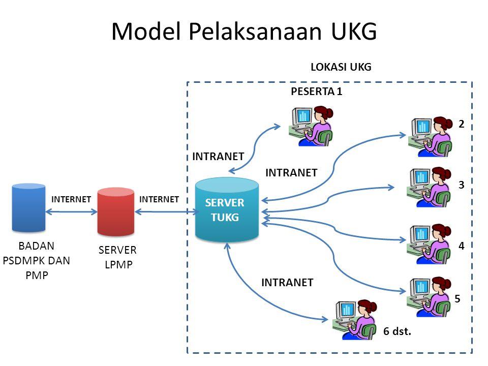 Model Pelaksanaan UKG LOKASI UKG PESERTA 1 2 INTRANET INTRANET 3