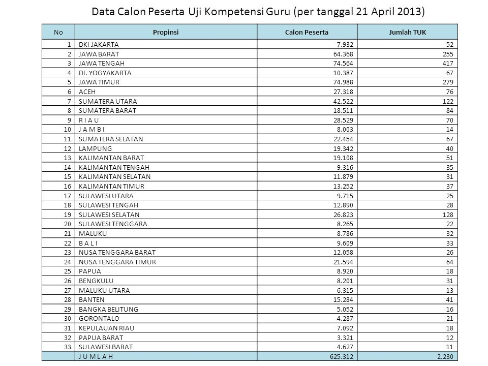 Data Calon Peserta Uji Kompetensi Guru (per tanggal 21 April 2013)