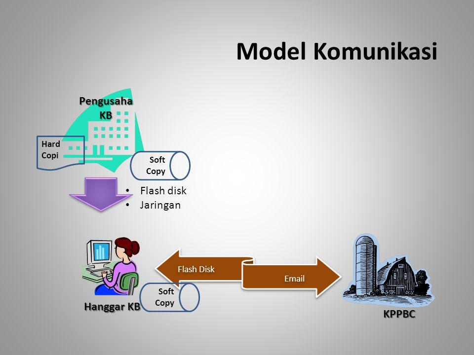 Model Komunikasi Pengusaha KB Flash disk Jaringan Hanggar KB KPPBC