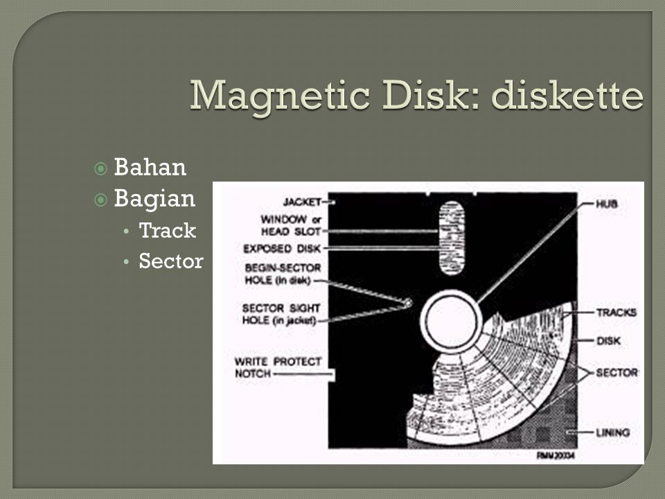 Magnetic Disk: diskette