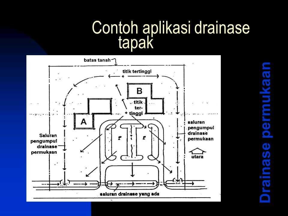 Contoh aplikasi drainase tapak